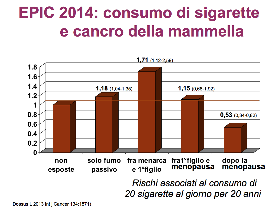 Fumo-tumore-mammella