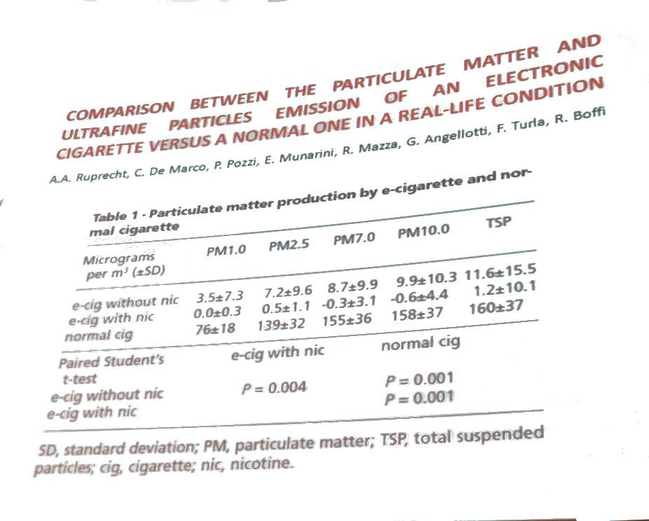 Misurazione in tempo reale il particolato fine prodotto da fumo di sigaretta negli ambienti indoor
