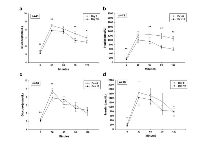 (a) Glucosio e (b) risposte insuliniche (media ± SEM) a OGTT nei giorni 0 e 10 per tutti i 43 partecipanti. (c) Glucosio e (d) risposte di insulina all'OGTT nei giorni 0 e 10 per i 10 partecipanti all'analisi di sensibilità post hoc che hanno assunto peso durante l'intervallo di studio. * P <0,05, t-test abbinato (giorno 10 rispetto al giorno 0) in ogni singolo punto temporale. ** P <0,01, t-test abbinato (giorno 10 rispetto al giorno 0) in ogni singolo punto temporale
